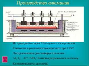 Производство алюминия Из природного сырья Al получают электролизом Глинозема