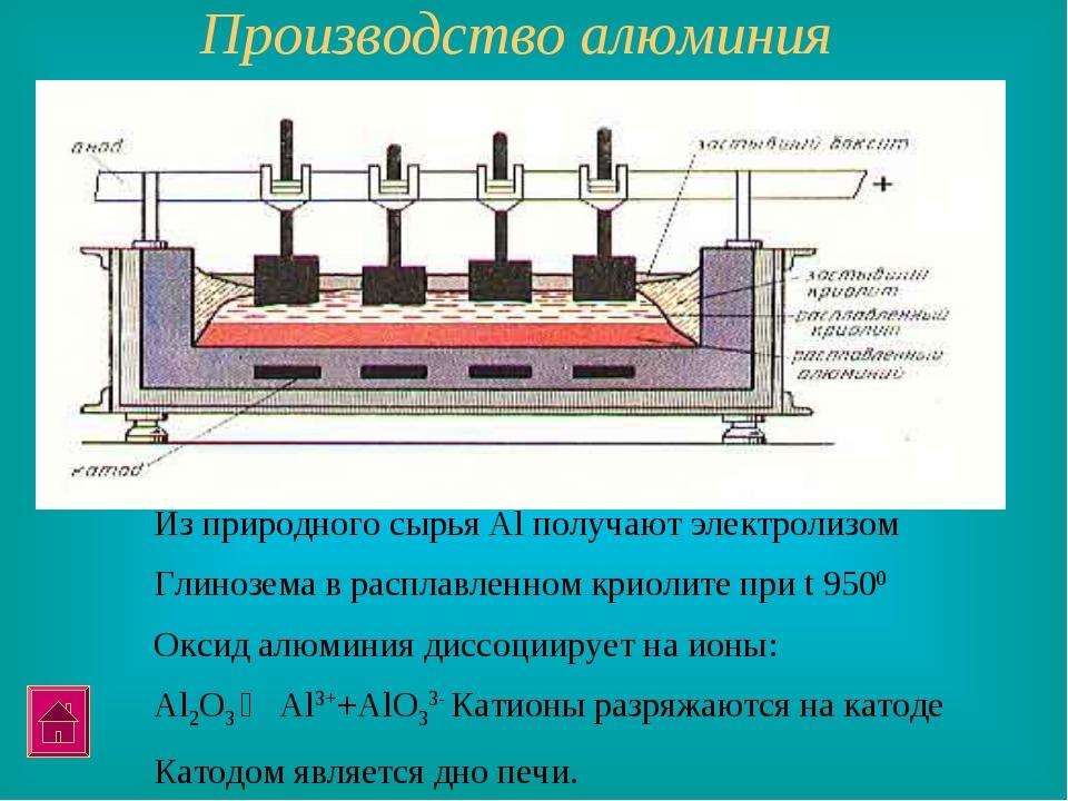 Производство алюминия Из природного сырья Al получают электролизом Глинозема...