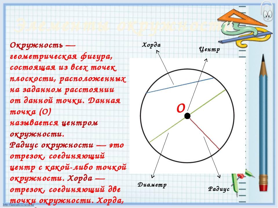 Окружность— геометрическая фигура, состоящая из всех точек плоскости, распол...