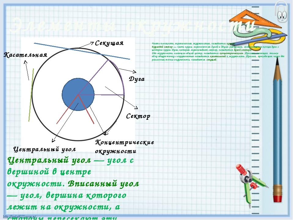 Часть плоскости, ограниченная окружностью, называетсякругом. Круговой сектор...