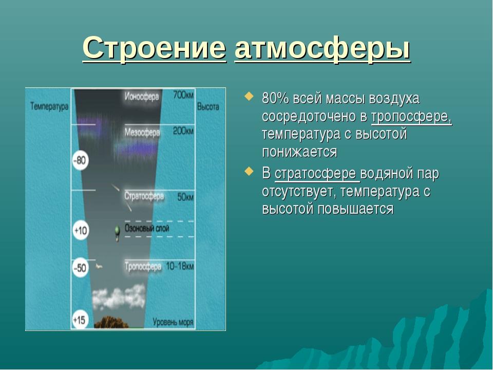 Строение атмосферы 80% всей массы воздуха сосредоточено в тропосфере, темпера...