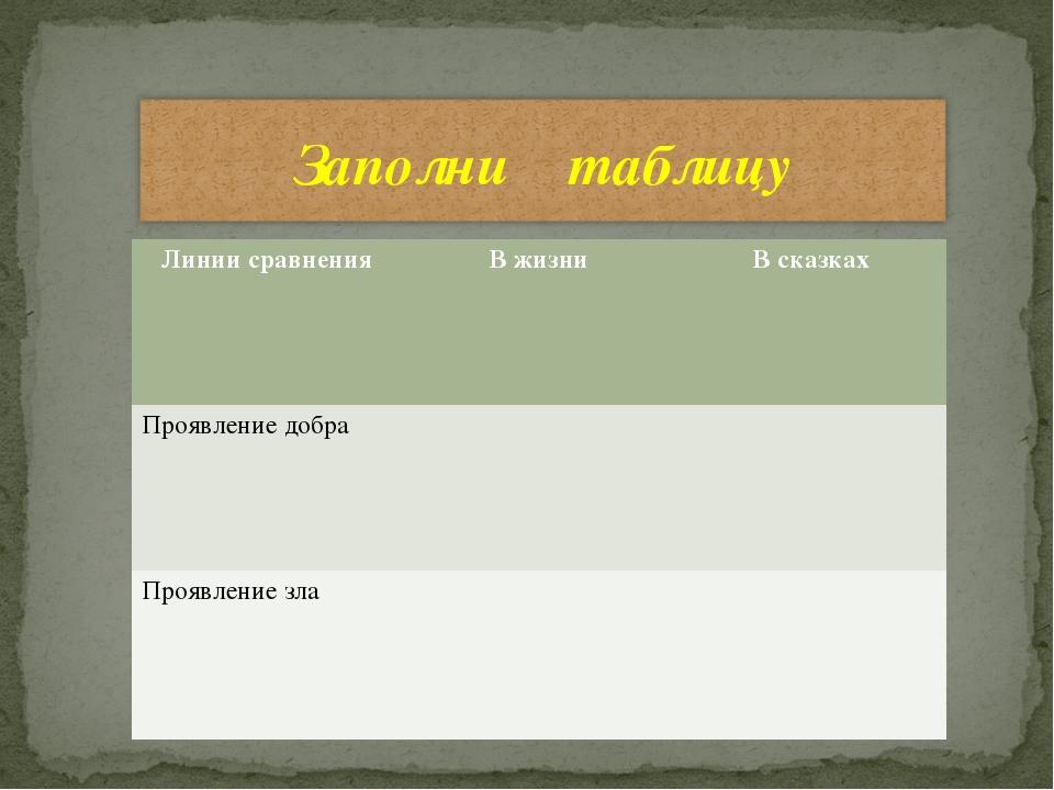 Линии сравненияВ жизниВ сказках Проявление добра Проявление зла