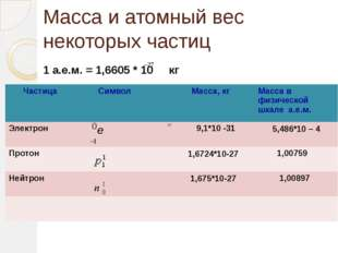 Масса и атомный вес некоторых частиц 1 а.е.м. = 1,6605 * 10 кг Частица Символ
