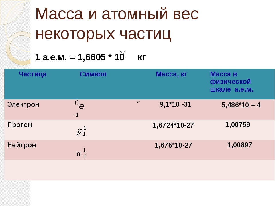 Масса и атомный вес некоторых частиц 1 а.е.м. = 1,6605 * 10 кг Частица Символ...