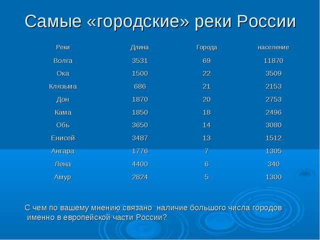 Самые «городские» реки России С чем по вашему мнению связано наличие большого...