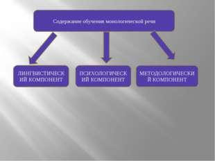 Содержание обучения монологической речи ЛИНГВИСТИЧЕСКИЙ КОМПОНЕНТ ПСИХОЛОГИЧЕ