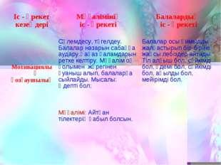 Іс - әрекет кезеңдері Мұғалімінің іс - әрекеті Балалардың іс - әрекеті Моти