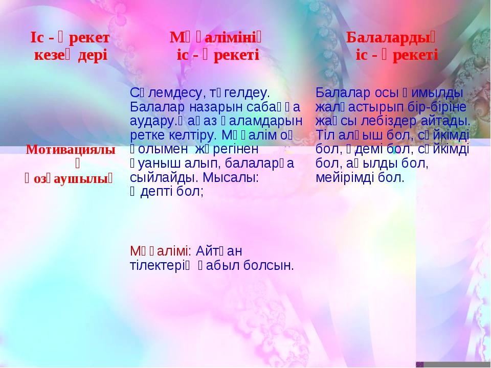 Іс - әрекет кезеңдері Мұғалімінің іс - әрекеті Балалардың іс - әрекеті Моти...
