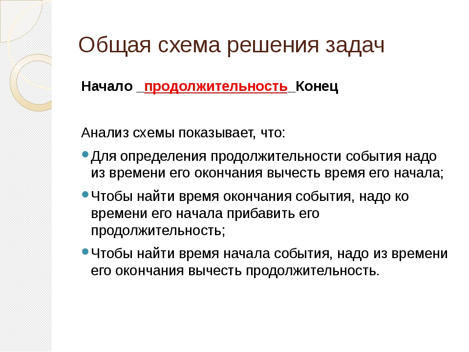 Общая схема решения задач Начало _продолжительность_Конец Анализ схемы показы...