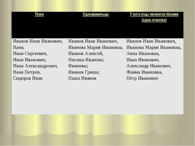 Тёзки Однофамильцы У кого отцы являются тёзками (одно отчество) Иванов Иван И...