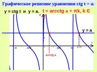 Графическое решение уравнения ctg t = а. π/2 -π/2 π -π t y y = ctg t и y = a.