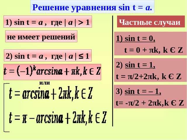 или Решение уравнения sin t = а. 1) sin t = а , где | а |  1 не имеет решен...