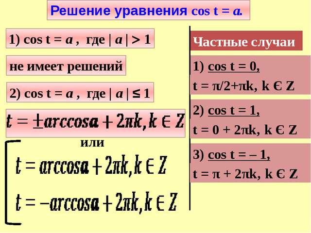 2) cos t = а , где | а | ≤ 1 или Частные случаи 1) cos t = 0, 2) cos t = 1, 3...