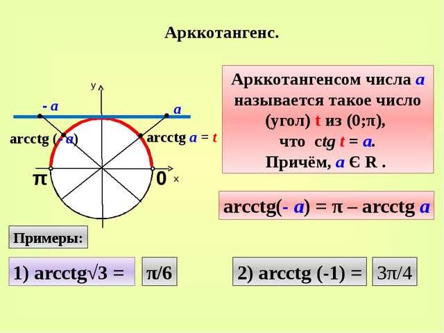 Арккотангенс. у х 0 π arcctg а = t Арккотангенсом числа а называется такое чи...