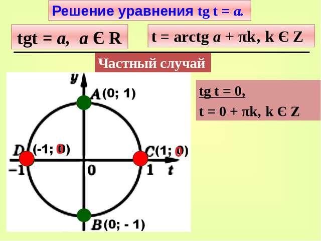 t = 0 tgt = а, а Є R t = arctg а + πk' k Є Z Решение уравнения tg t = а. Част...