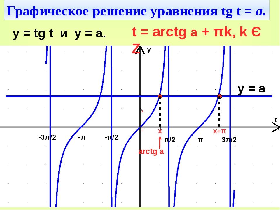 Графическое решение уравнения tg t = а. π/2 -π/2 π 3π/2 -π -3π/2 t y y = tg t...