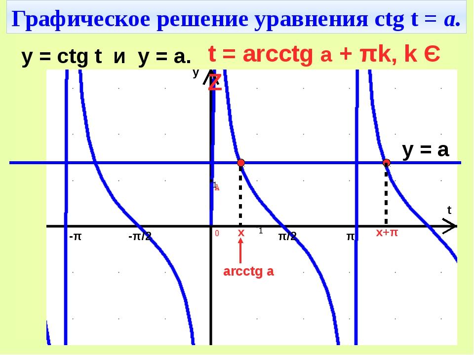 Графическое решение уравнения ctg t = а. π/2 -π/2 π -π t y y = ctg t и y = a....