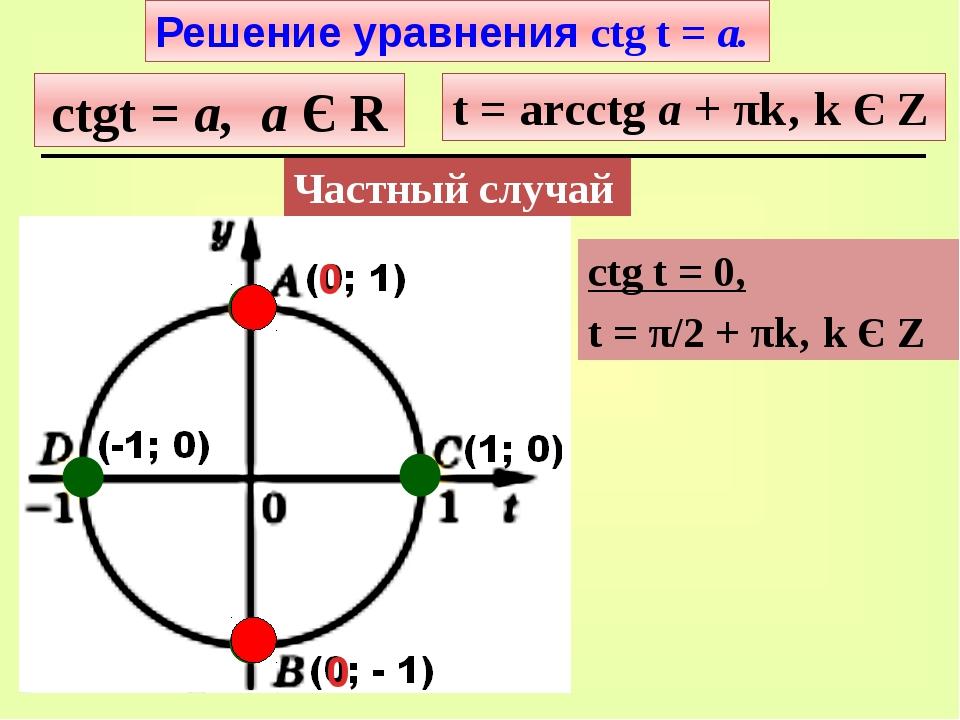 t = π/2 ctgt = а, а Є R t = arcctg а + πk' k Є Z Решение уравнения ctg t = а....