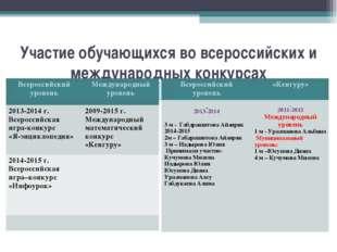 Участие обучающихся во всероссийских и международных конкурсах Всероссийский