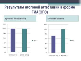 Результаты итоговой аттестации в форме ГИА(ОГЭ) Уровень обученности Качество