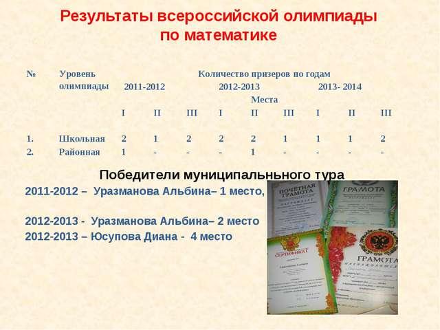 Результаты всероссийской олимпиады по математике Победители муниципальньного...