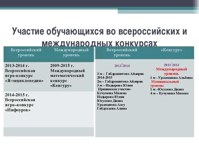 Участие обучающихся во всероссийских и международных конкурсах Всероссийский...