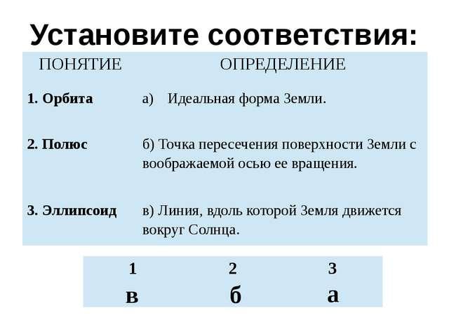 Установите соответствия: в б а ПОНЯТИЕ ОПРЕДЕЛЕНИЕ 1. Орбита Идеальная форма...
