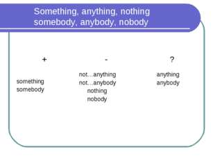 Something, anything, nothing somebody, anybody, nobody +	 -	 ? something som