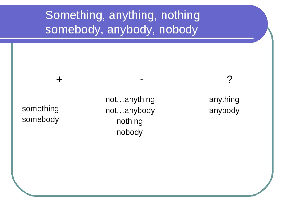 Something, anything, nothing somebody, anybody, nobody +	 -	 ? something som...