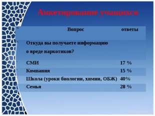 Анкетирование учащихся № Вопрос ответы 1. Откуда вы получаете информацию овр