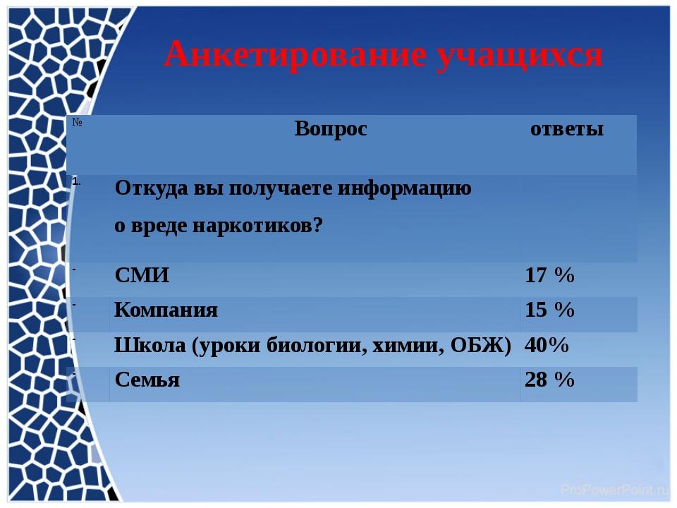 Анкетирование учащихся № Вопрос ответы 1. Откуда вы получаете информацию овр...