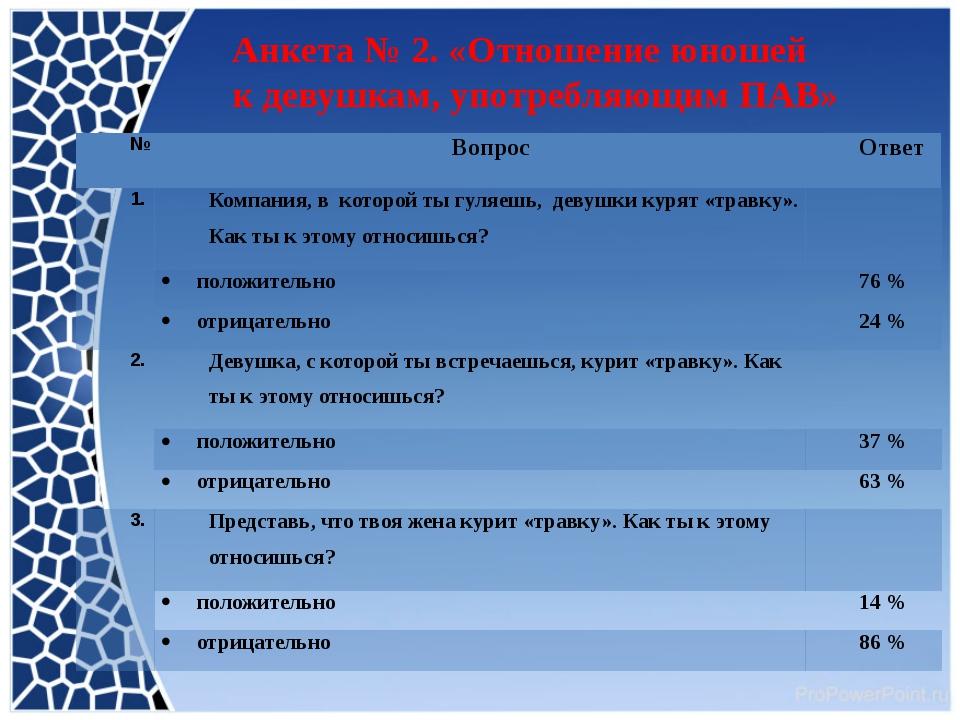 Анкета № 2. «Отношение юношей к девушкам, употребляющим ПАВ» № Вопрос Ответ 1...