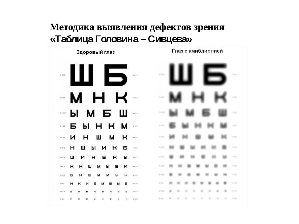 Методика выявления дефектов зрения «Таблица Головина – Сивцева»