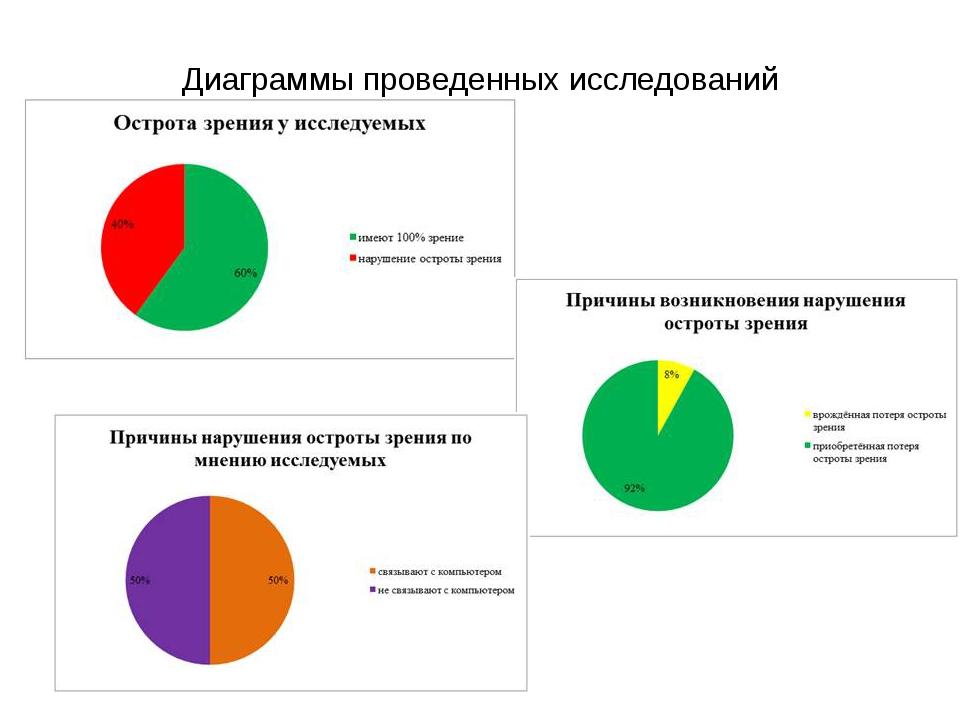 Диаграммы проведенных исследований