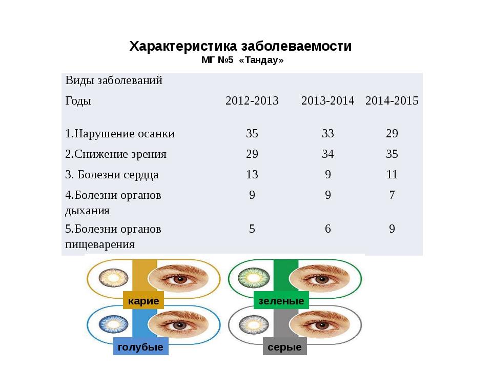 Характеристика заболеваемости МГ №5 «Тандау» карие зеленые голубые серые Виды...