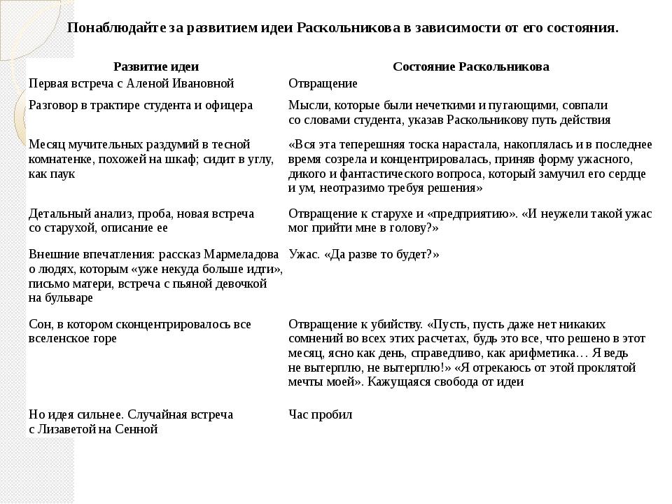Понаблюдайте за развитием идеи Раскольникова в зависимости от его состояния....