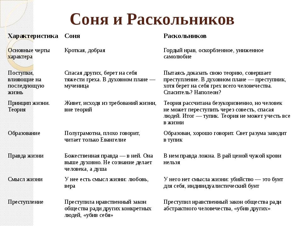 Соня и Раскольников Характеристика Соня Раскольников Основныечерты характера...