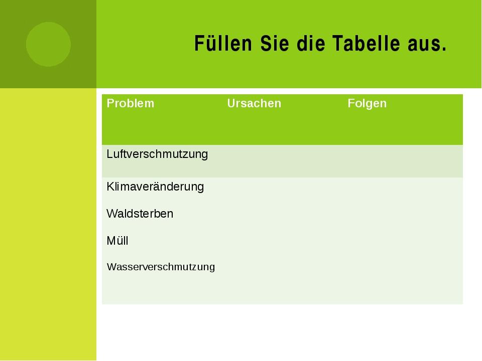 Füllen Sie die Tabelle aus. Problem Ursachen Folgen Luftverschmutzung Klimave...