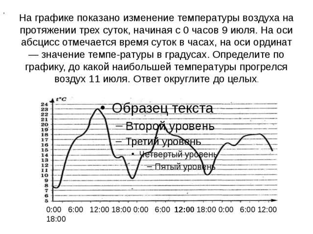 На графике показано изменение температуры воздуха на протяжении трех суток, н...