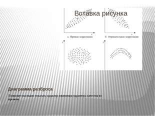 Диаграмма разброса Позволяет наглядно показать характер изменения параметра к