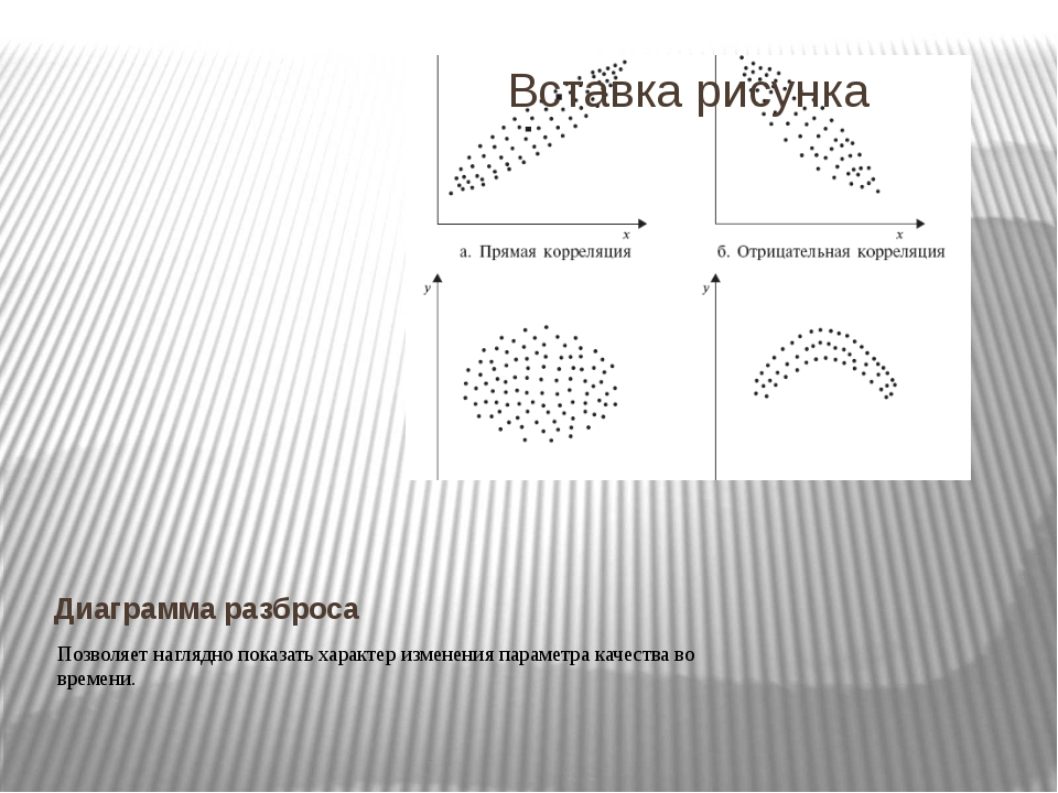 Диаграмма разброса Позволяет наглядно показать характер изменения параметра к...