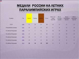 КомандаГодЗолотоСереброБронзаВсегоМесто (по сумме медалей)Место (золот