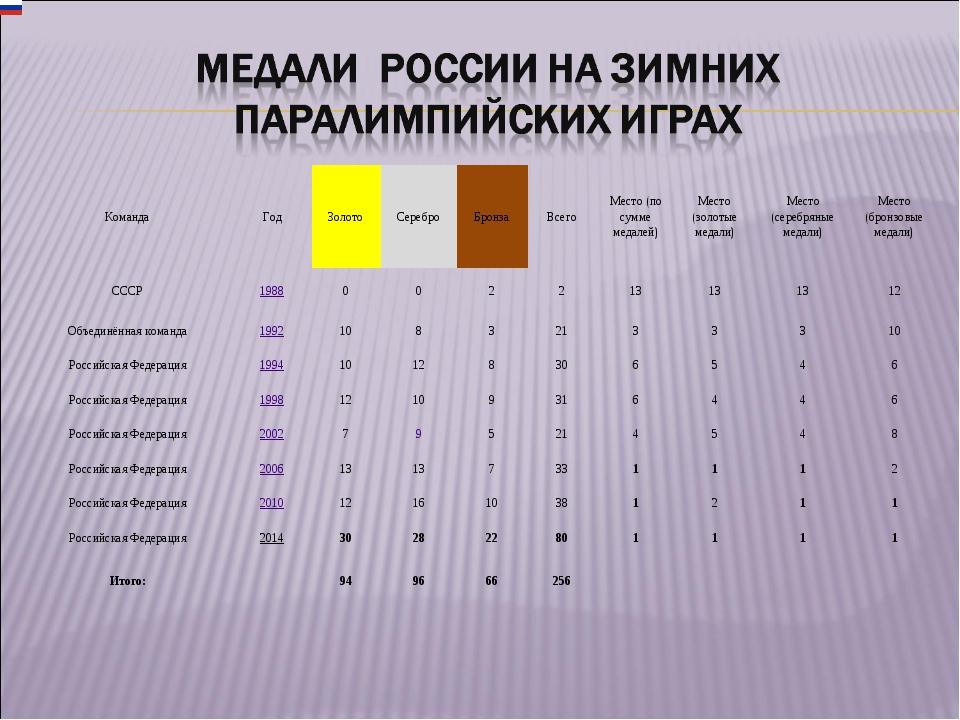 КомандаГодЗолотоСереброБронзаВсегоМесто (по сумме медалей)Место (золот...
