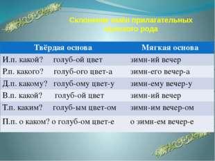 Склонение имён прилагательных мужского рода Твёрдаяоснова Мягкаяоснова И.п. к