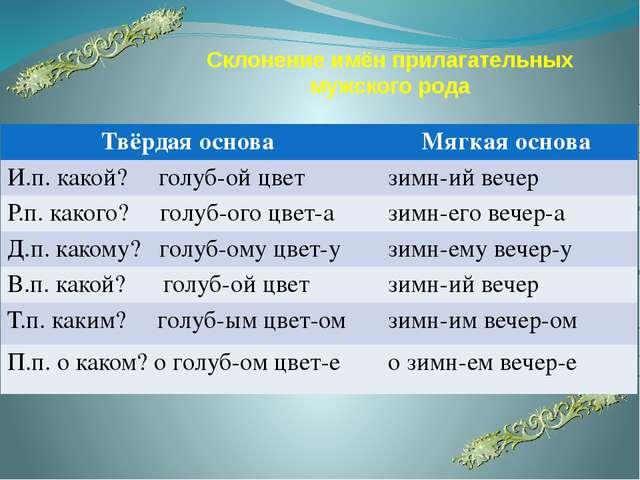 Склонение имён прилагательных мужского рода Твёрдаяоснова Мягкаяоснова И.п. к...