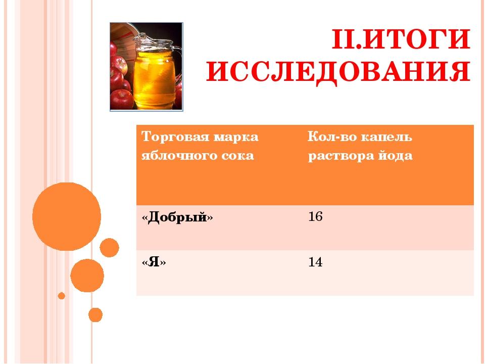 II.ИТОГИ ИССЛЕДОВАНИЯ Торговая марка яблочного сокаКол-во капель раствора йо...