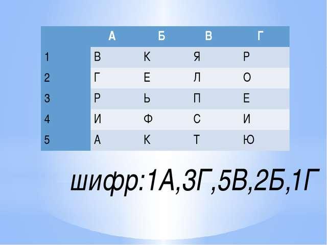шифр:1А,3Г,5В,2Б,1Г А Б В Г 1 В К Я Р 2 Г Е Л О 3 Р Ь П Е 4 И Ф С И 5 А К Т Ю