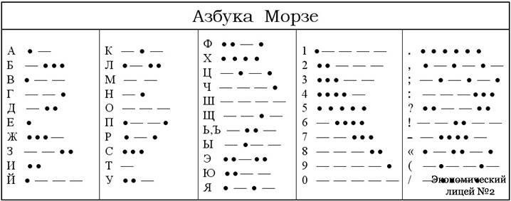 Домашние технологии - Как быстро научиться азбуке Морзе