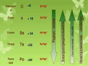 Окислительные свойства Кислород О +8 2s22р4 Сера s + 16 3s23p4