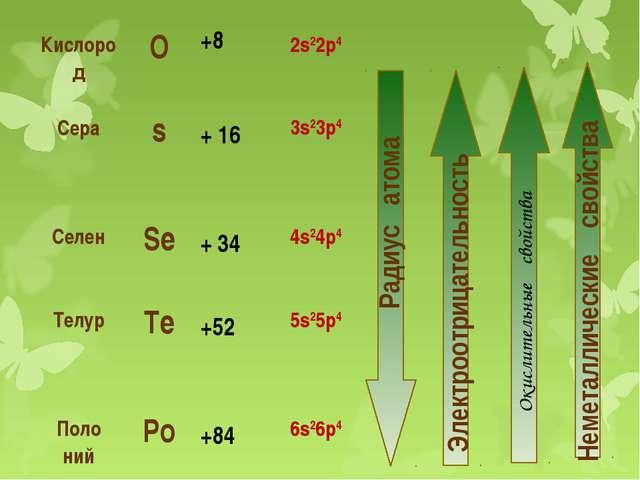 Окислительные свойства Кислород О +8 2s22р4 Сера s + 16 3s23p4...